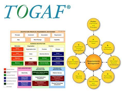Togaf Framework Dragon1