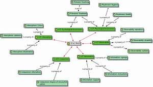 Network Diagram  U0026 39 Trust U0026 39  Based On Reconstruction Of