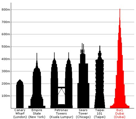 1 Wtc Observation Deck Height by Duner S Blog Jan 4 The Tallest Building