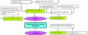 Critical Thinking Skills In Planning A Problem Solving