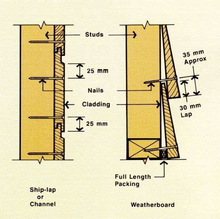 Ship Lapped Timber by Typical Nailing Pattern Wall Cladding Interior