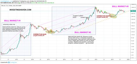 Bitcoin price prediction | will bitcoin rise once again? An Ethereum Price Forecast For 2020 And 2021 (510 USD) | Investing Haven