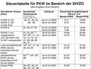 Steuer Berechnen Kfz : kc autoteile kfz steuer pkw steuertabelle ~ Themetempest.com Abrechnung