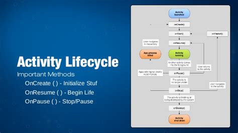 android application lifecycle advanced android app lifecycle patterns