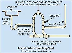 Plumbing Codes And Stuff  U2014 Plumbing For Sinks In Kitchen
