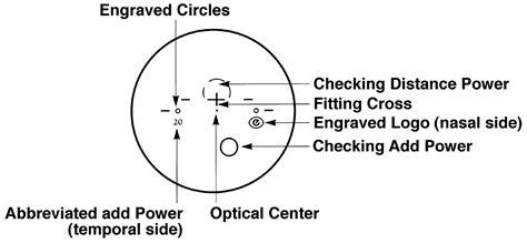 Essilor Progressive Lens Identifier