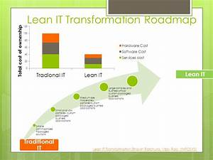 Application of Lean in IT/ITES - ppt video online download