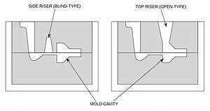 File Casting Riser Types Svg