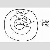 comfort-zone-where-the-magic-happens-cartoon