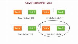 Using The Relationship Diagram View