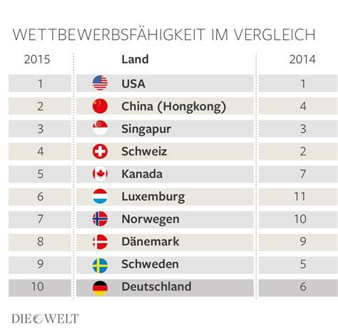 Im Vergleich by Deutschlands Platz Unter Den Top Ten Wackelt Welt