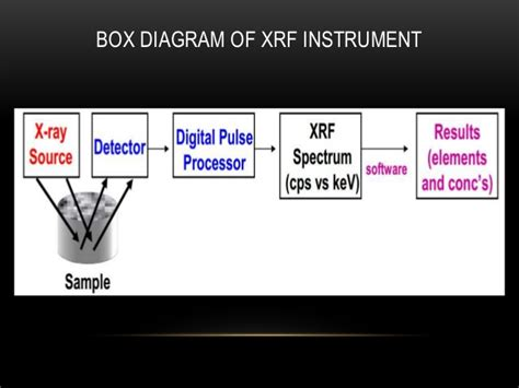 Schematic Diagram Of Xrf