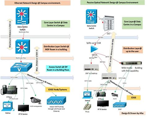 ethernet  gpon  technology   suited