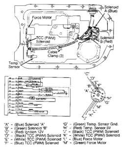 92 Chevy 1500 Transmission Diagram by Late And Shifting V8 Two Wheel Drive Automatic I