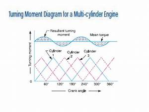 Torque Turning Moment Diagram