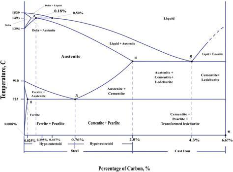Iron Carbide Phase Diagram iron iron carbide phase diagram 6 7