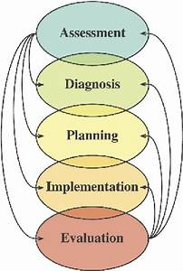 Interdependent Nature Of The Phases Of The Nursing Process