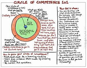 Circle of Compe... Competence