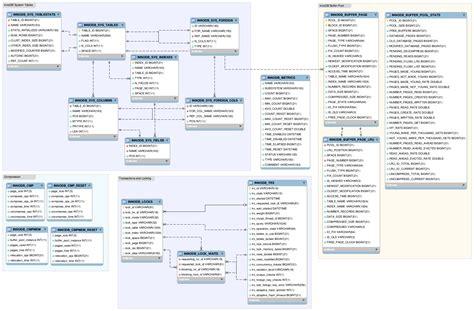er diagram   innodb data dictionary mysql galera cluster  mariadb support  services