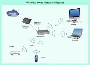 Wifi Router Diagram