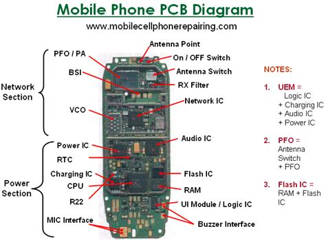 parts   mobile cell phone   function big parts