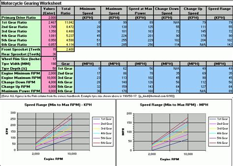 Motorcycle Sprocket Gear Ratio Chart | Reviewmotors co