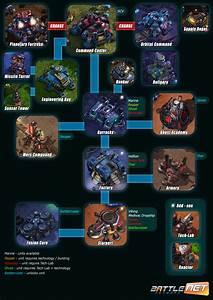 Dota 2 News Starcraft II Tech Tree GosuGamers