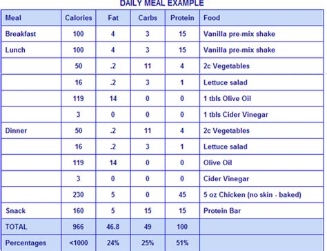 High Protein Low Carb Diet Meal Plans
