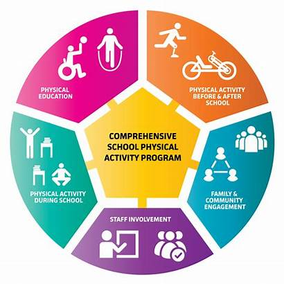 Wellness Inclusive Physical Healthy Obesity Disabilities Communities
