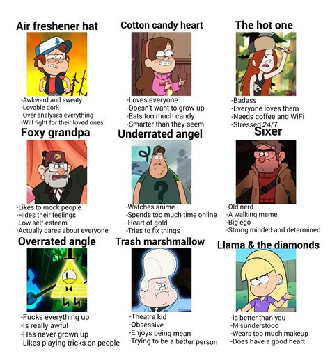 Tag Yourself Memes - tag yourself meme by gravityfalls1fan on deviantart