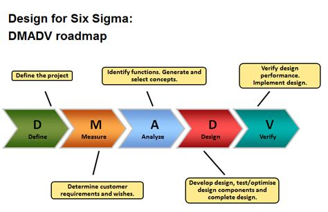 design for six sigma what is lean six sigma a combined management approach