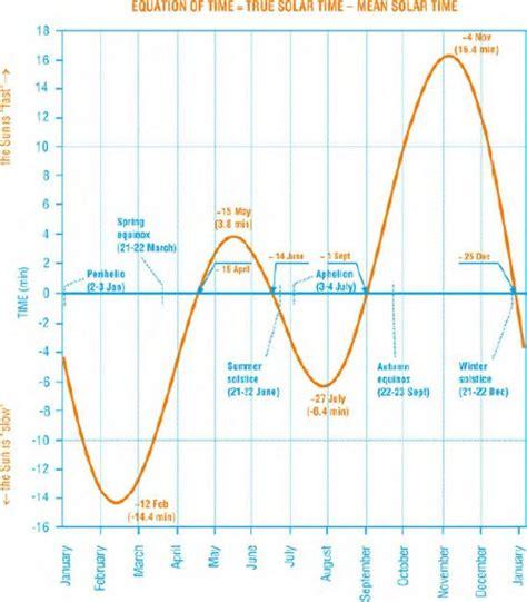 ephemerides equation time true solar time sunrise