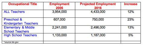 preschool teacher wage will teachers a recession teachingcom 740