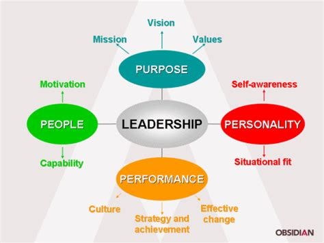 leading   changing world leadership   action