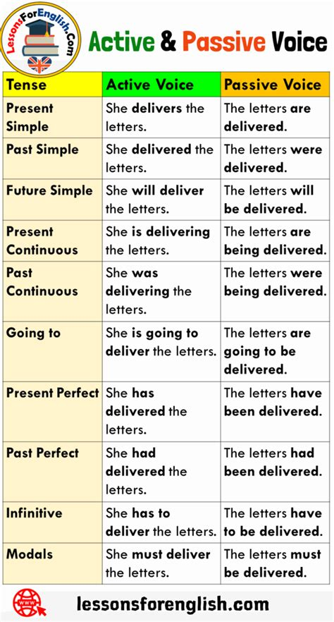 The doer of action in the sentence is the subject. Active and Passive Voice Examples with Answers and ...