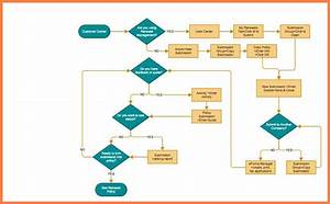 9  Company Flow Chart