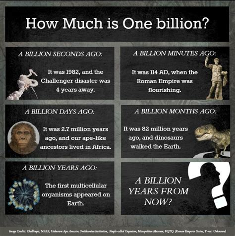 How Much Is One Billion? (infographic