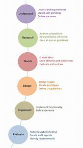 Ux User Experience  Design Process Stages