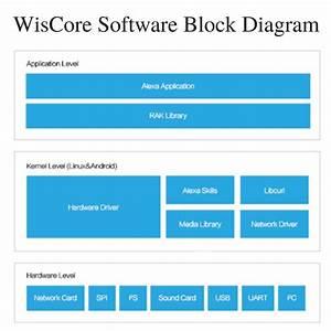Wiscore Software Block Diagram