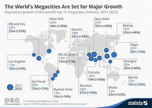 Chart: The World's Megacities Are Set for Major Growth ...