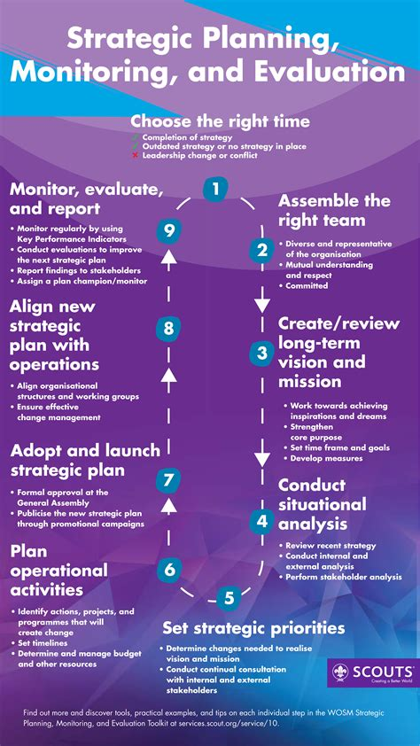 Strategic Planning - Infographic | World Scouting
