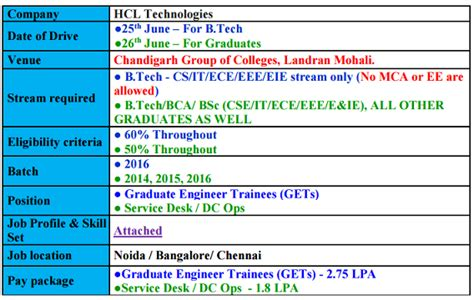 Help Desk Technician Salary Dc by Hcl Technologies Chandigarh Of Colleges Cus
