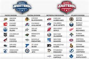 Montreal Canadiens Eastern Conference Standings by Nhl 2014 2015 Previs 227 O Equipas Transfer 234 Ncias