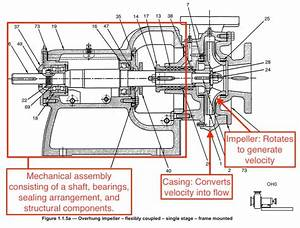 The Best Free Centrifugal Drawing Images  Download From 18