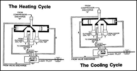 heat pumps part 1 reversing valves industrial controls