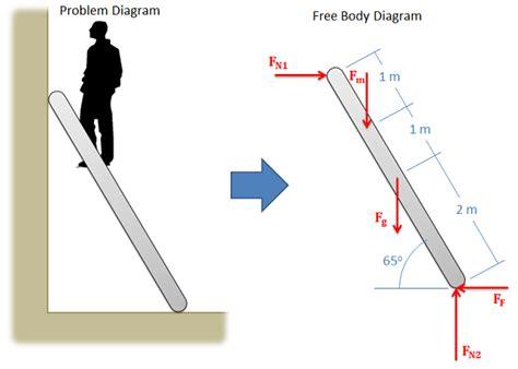 Mechanics Map Bodies Free Body Diagrams