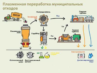 Переработка отходов мусора тбо в энергию. электричество из отходов заказать оборудование в москве