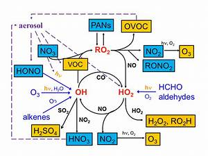 Simplified Schematic Diagram Of Chemistry Of Major Free