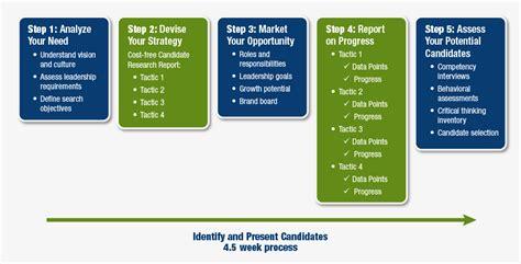 executive search process rcsn executive search
