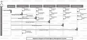 Travel Agency Management System Sequence Uml Diagram